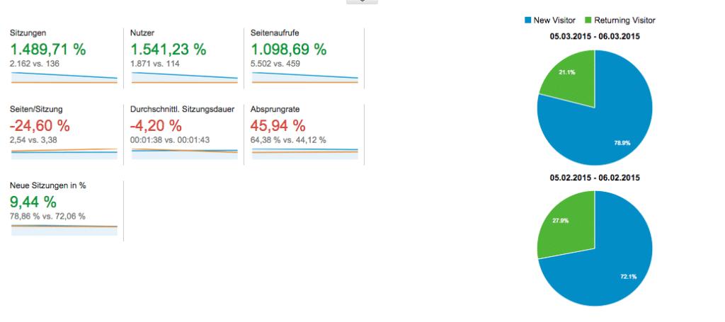 Screenshot Google Analytics Zeitraum Vergleich