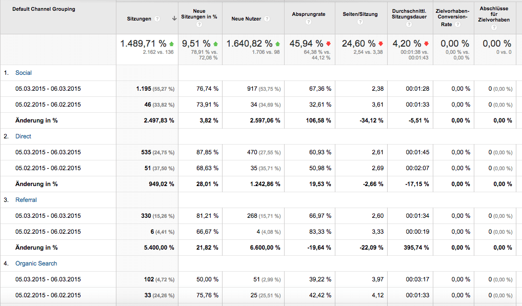 Screenshot Google Analytics - Akquisition Vergleich