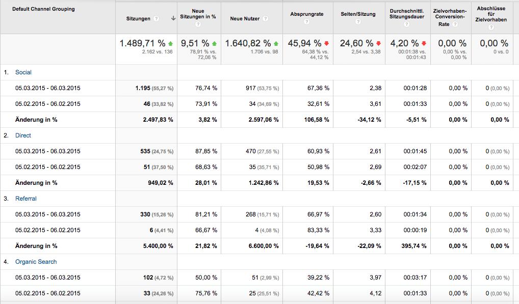 Screenshot Google Analytics - Akquisition Vergleich