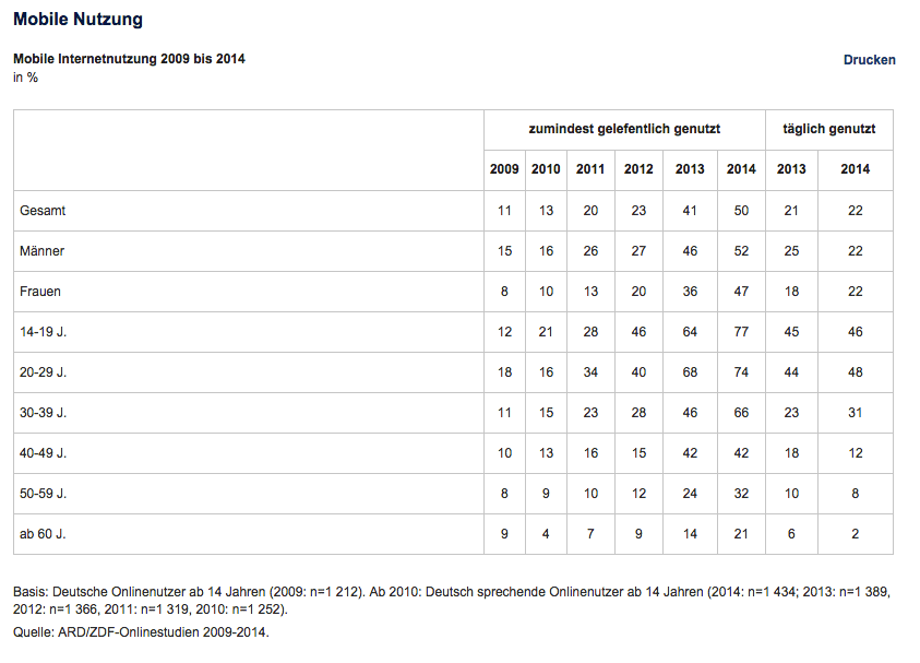 Mobile Nutzung in Deutschland 2014