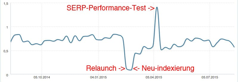 Google-Performance-Testing