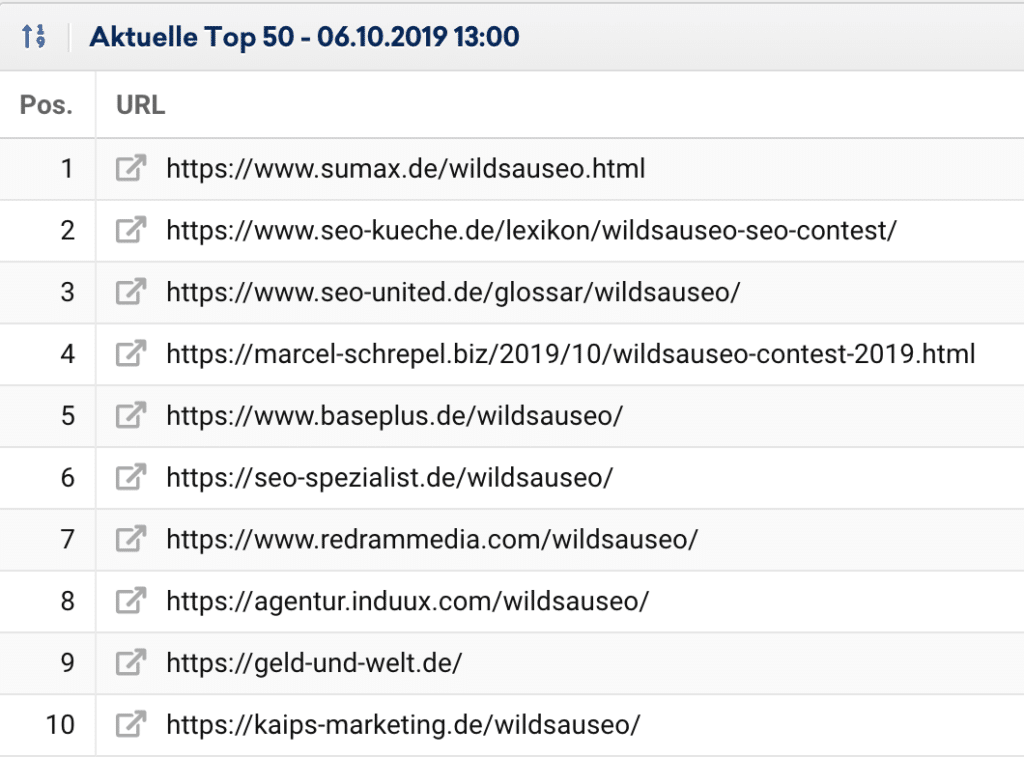 Aktuelle Rankings WildsauSEO-Contest